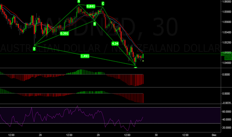 AUDNZD: AUD/NZD Counter-trend trading