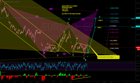 EURCAD: buy the break of the wedge...