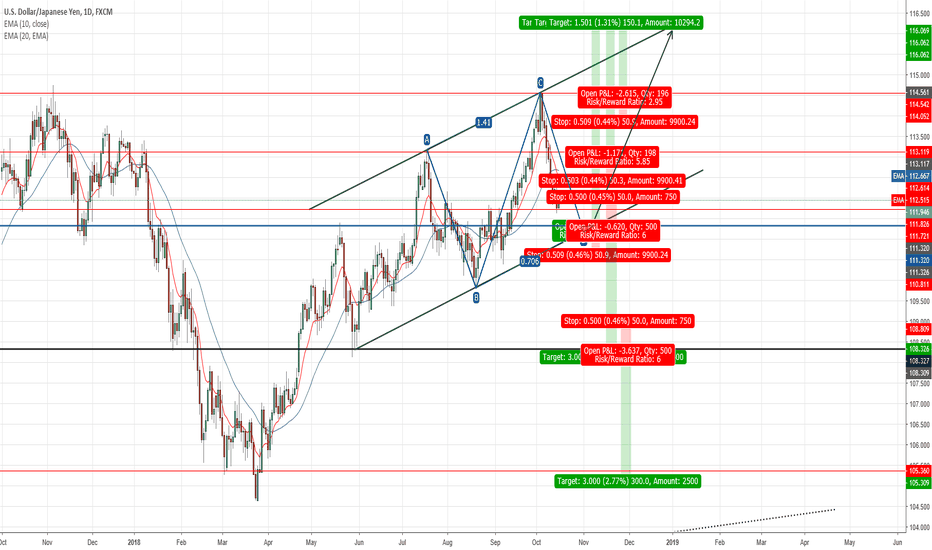 USDJPY: Opportunity to go long