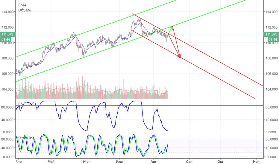USDJPY: Доллар и Йена, падение или падение после коррекции