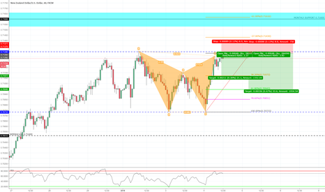NZDUSD: Bearish Gartley  1H Chart