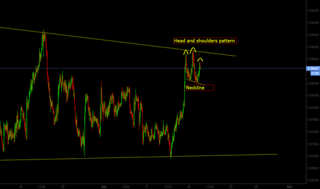 AUDCAD: AUD/CAD Head and Shoulders