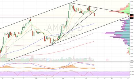 AMGN: Short