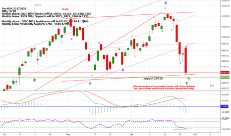 NIFTY:  Nifty: ABC Flat is in completion, A=C, poised for bounce