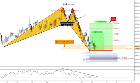 AUDCHF: (4h) Bullish @Prev. Structure - DblTop ext. & Rsi Divergence