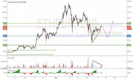 ETHEUR: ETHEUR: LIke to see a retrace before a further advance