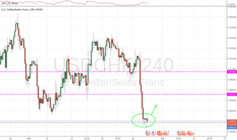 USDCHF: Price bouncing off the 1D time-frame resistance