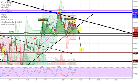 GOLD: Possible Head and Shoulder Play