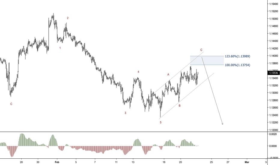 EURUSD: EURUSD - Looking for another bearish move