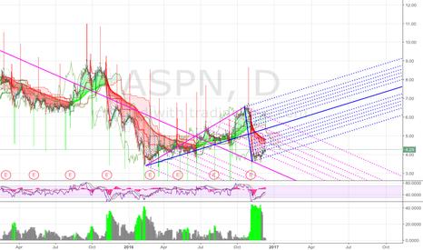 ASPN: ASPN just take a look