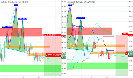AUDJPY: AUDJPY - Price Action + Ichimoku