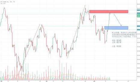 USOIL: 4小时来看,原油昨日上冲初级前期高点,早盘价格有所回落;