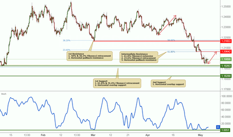 EURUSD: EURUSD bounced nicely off its support, potential to rise further