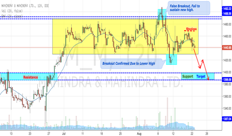 M_M: Mahindra Failing To Make New High, Downside Breakout Confirmed
