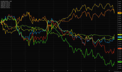 EURUSD: USD Based Currencies Comparison Chart