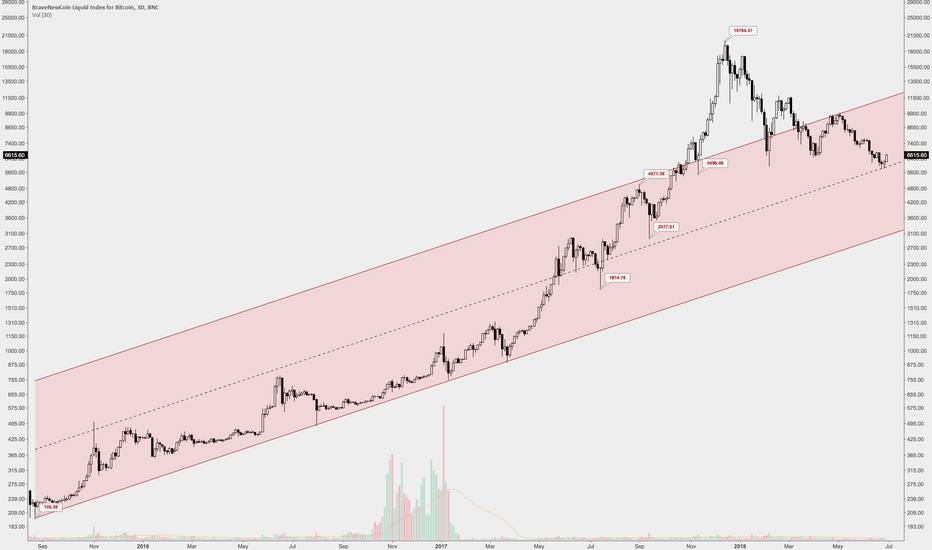 BLX: Long term channel Bitcoin