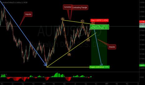 AUDUSD: AUDUSD - Nice Risk Reward Short Opportunity
