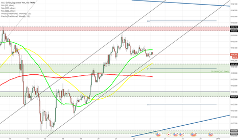 USDJPY: USD/JPY moves between two SMAs