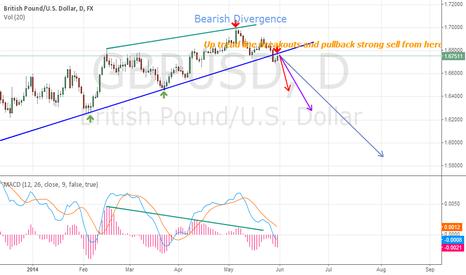 GBPUSD: GBPUSD Daily chart technical analysis. Signal Sell