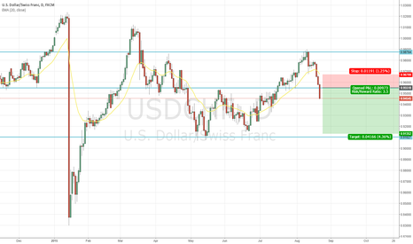 USDCHF: A role reversal level at 0.955