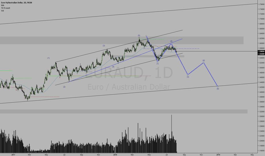 EURAUD: EURAUD potential downward wave count