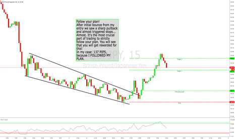 GBPJPY: TRADE REVIEW FROM THIS MORNINGS GBPJPY +137 PIPS WINNER