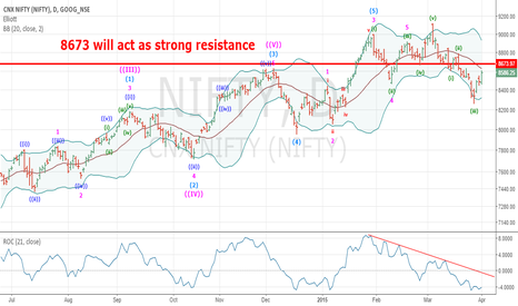 NIFTY: Nifty 8673 will act as resistance