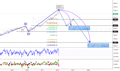 NDX: NASDAQ - Bearish long term
