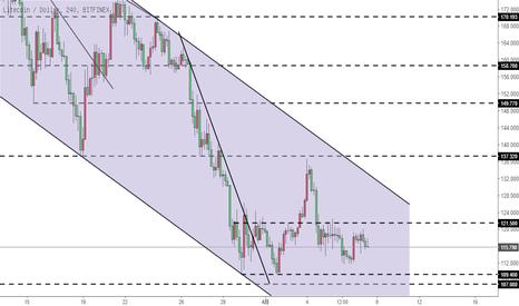 LTCUSD: 莱特币LTC-继续延续此前的下降走势