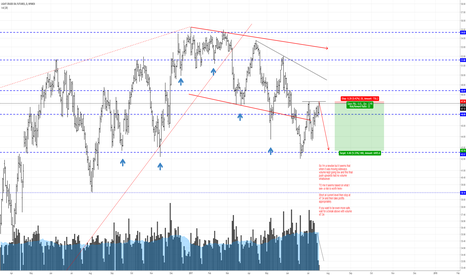 CL1!: Crude short?