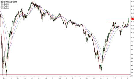 TECK: Bullish Gold Futures = Mining Companies (#8 TECK)