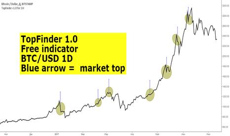 BTCUSD: TopFinder 1.0 (BTC/USD, 1D)
