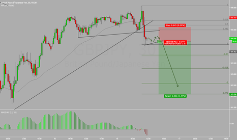 GBPJPY: GBPJPY SELL SET UP
