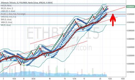 ETHBTC: ETHBTC weeklong reversal to 3300