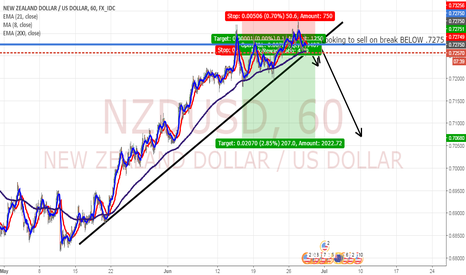 NZDUSD: NZD/USD SELL AFTER Test Of Trend Line