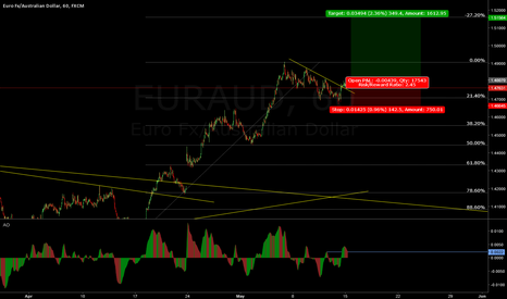 EURAUD: EUR/AUD Nice buy Setup