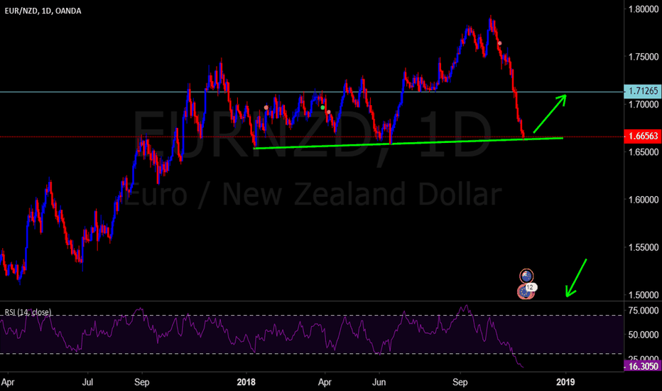 EURNZD: EURNZD at support