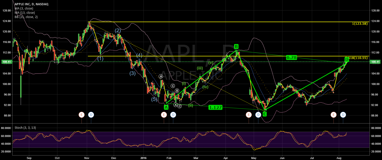AAPL hitting possible resistance