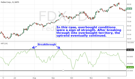 FDX: MFI Overbought
