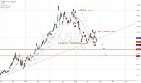XAUUSD: Bearish Gold