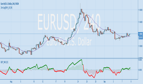EURUSD: [NM]Bull and Bear Power trade signal - thanks to [RS]