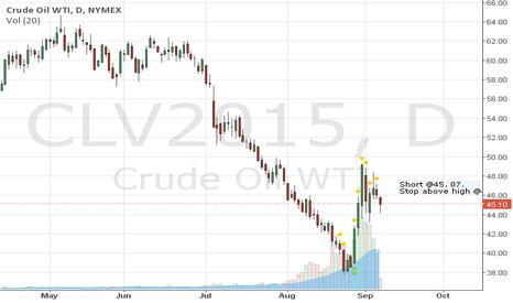 CLV2015: Short oil @ 45.07