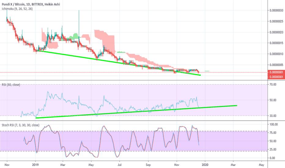 tradingview npxs btc