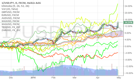 1/USDJPY: comparison of gold silver and several monies