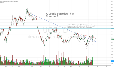 UCO: A Crude Surprise