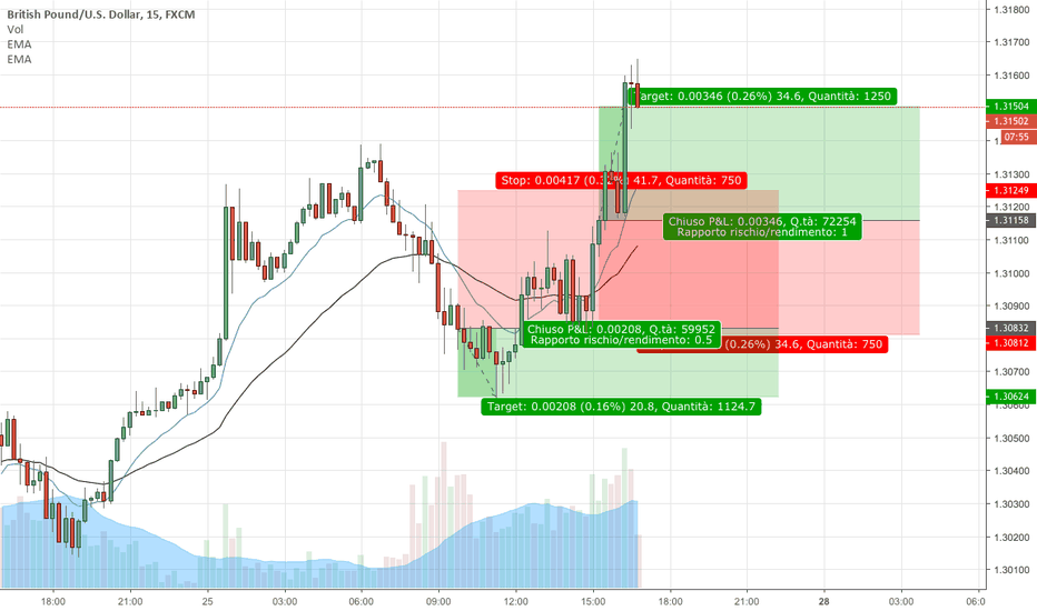 GBPUSD: STRATEGIA TRADING: usiamo il break-even oltre al TP!