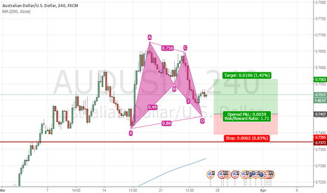 AUDUSD: Bat Pattern