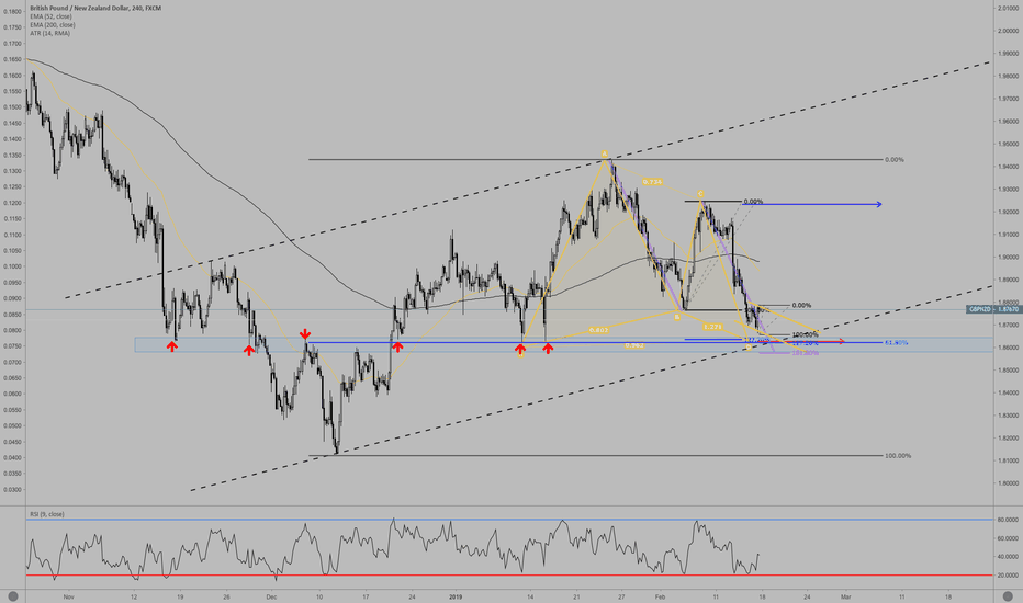 GBPNZD: Possible Long Setup on GBP/NZD