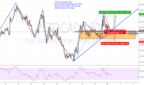 NZDCAD: Trend Continuation Play  + Bullish Breakout