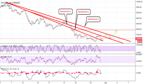 BTCUSD: BITCOIN GETTING OUT OF RETRACEMENT WAVES!